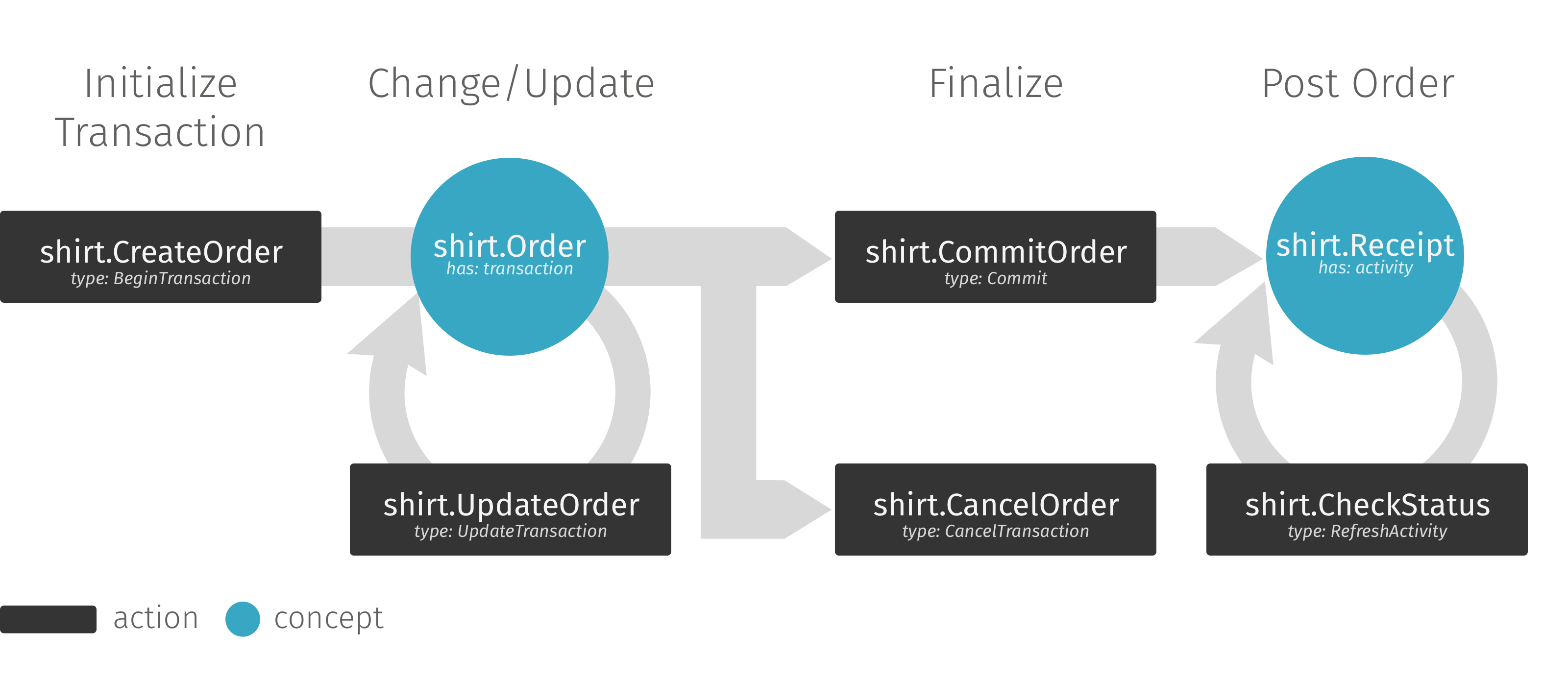 shirt order diagram