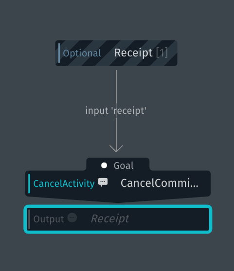 Cancel Committed Order Execution Graph